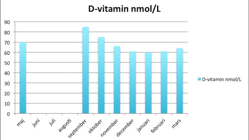 D-vitaminexperimentet – vårsolen har gett effekt