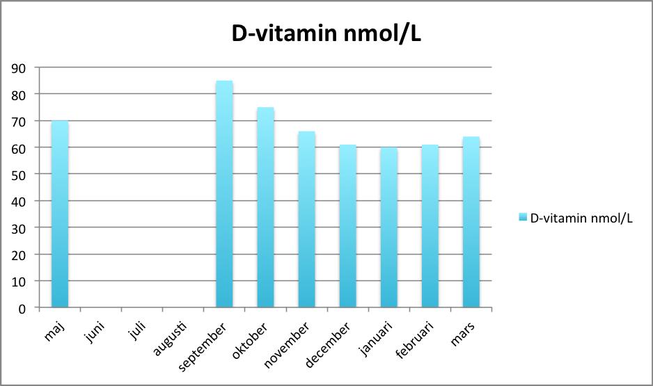 normalt d vitaminvärde