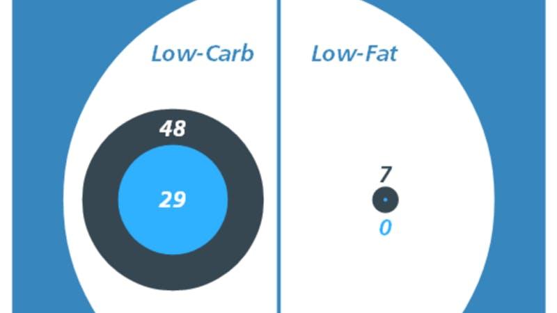 LCHF slår fettsnålt när det gäller viktminskning: 29-0!