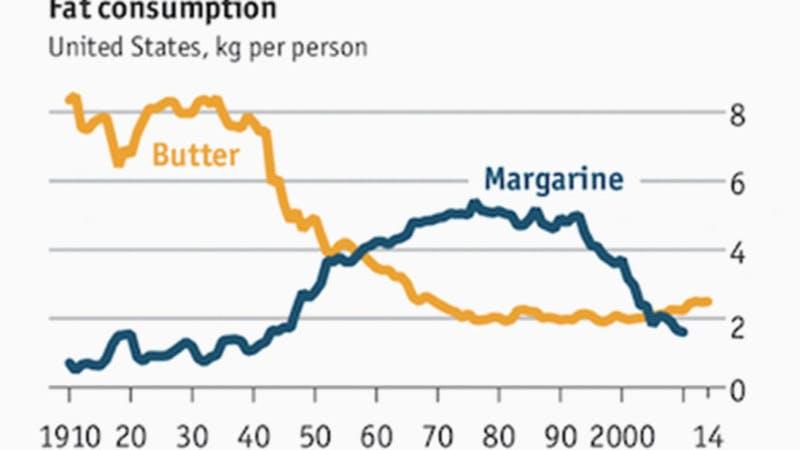 Margarinförsäljningen fortsätter att rasa