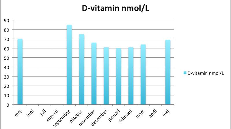 D-vitaminexperimentet – tillbaka på samma nivå