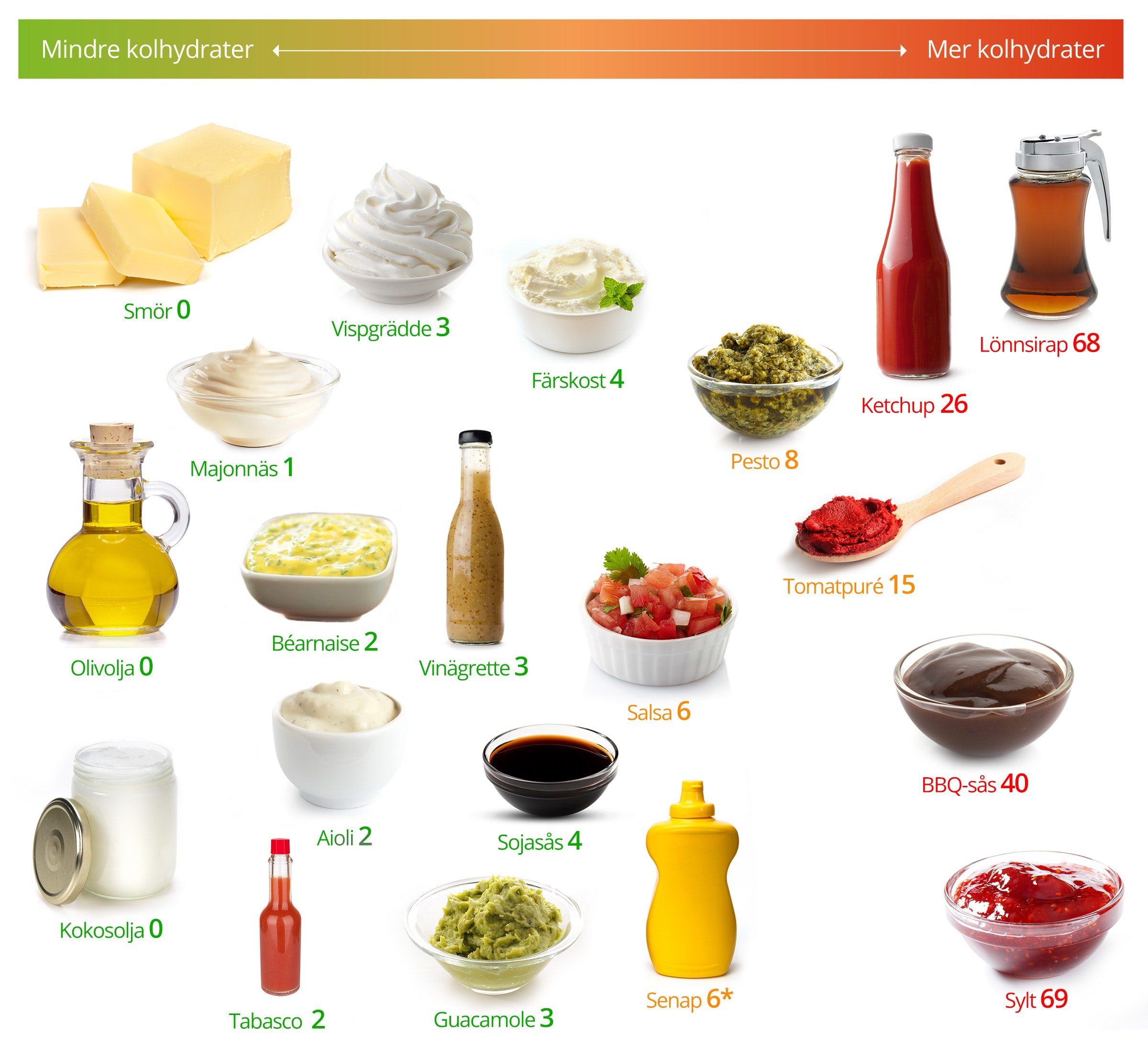lchf lista kolhydrater