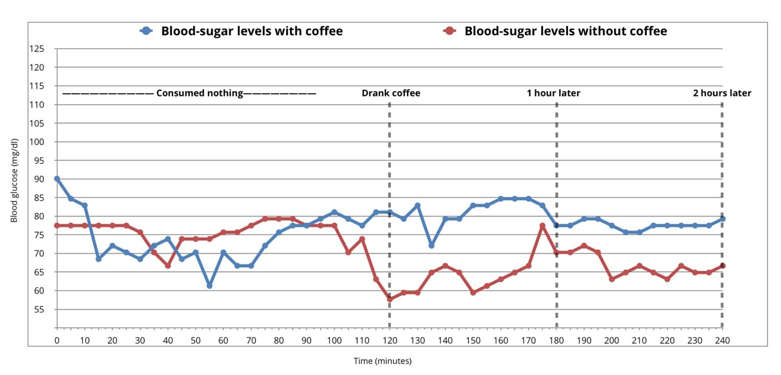 Höjer <strong>kaffe</strong> blodsockret? Preliminära resultat