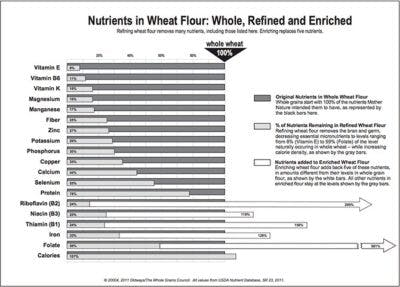 EnrichmentWheat-400×287