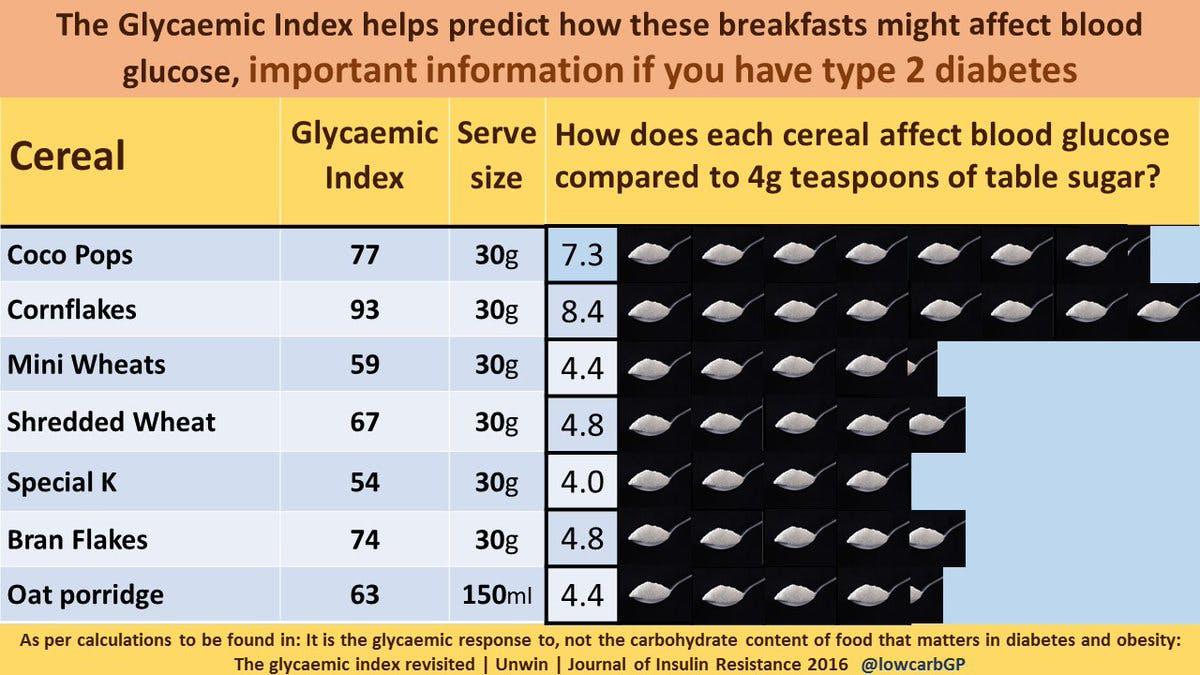 Hur mycket socker är det i dina frukostflingor?