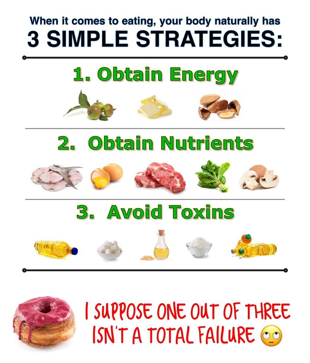 Strategier för att äta riktig mat (och problemet med modern kost)