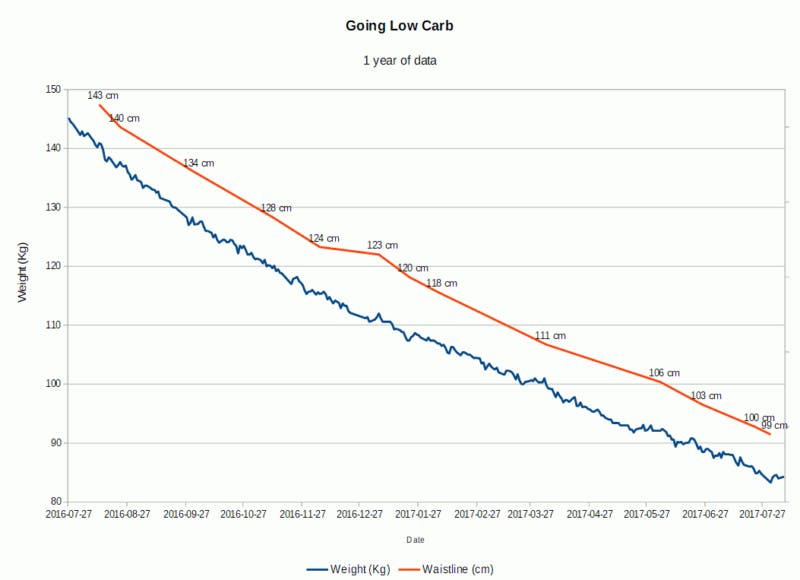 lowcarb_1year-800×580