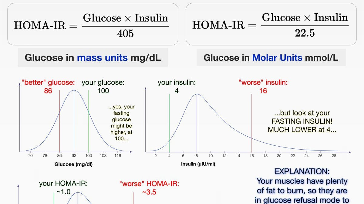Högt fasteblodsocker på LCHF? Här är förklaringen