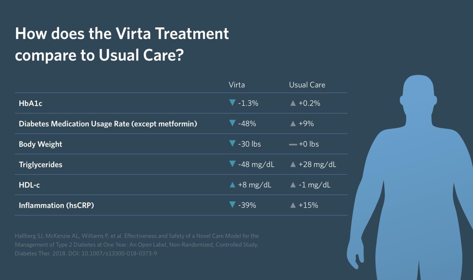 Virta Health: Resultat efter ett års studie på ketogen kost