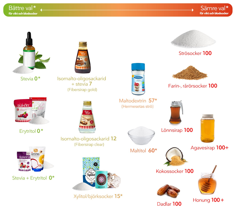 LC-Sweeteners_SE2
