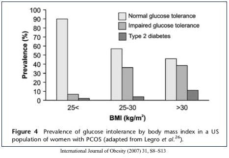 Obesity and PCOS