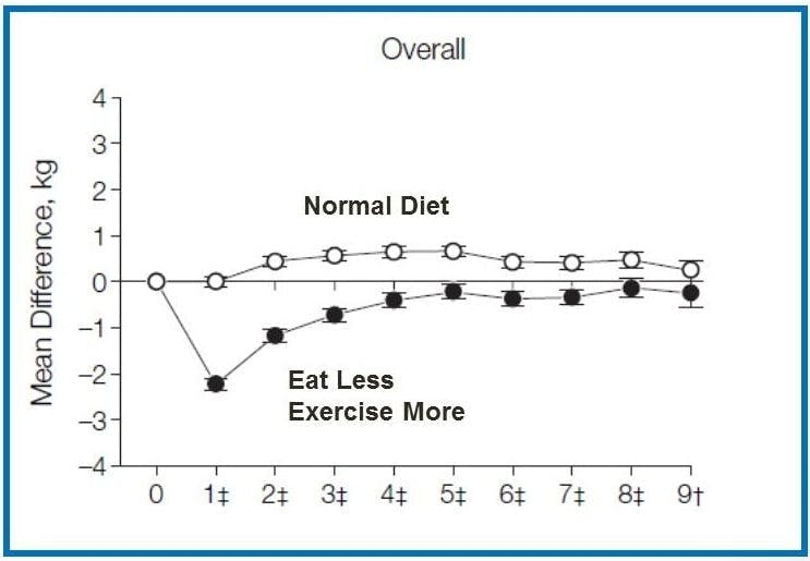 Overall-Normal-Diet-eat-less-exercise-more