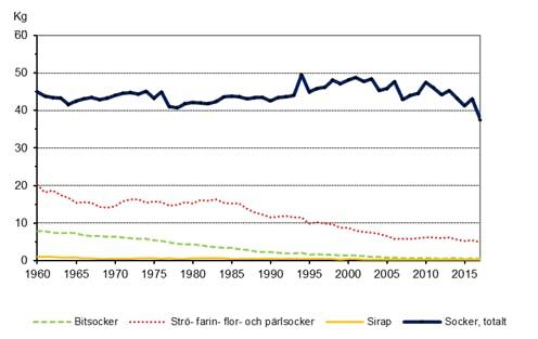 Sockerförbrukning-Sverige