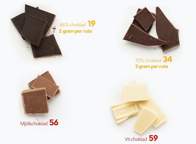 Mellanmål på LCHF choklad