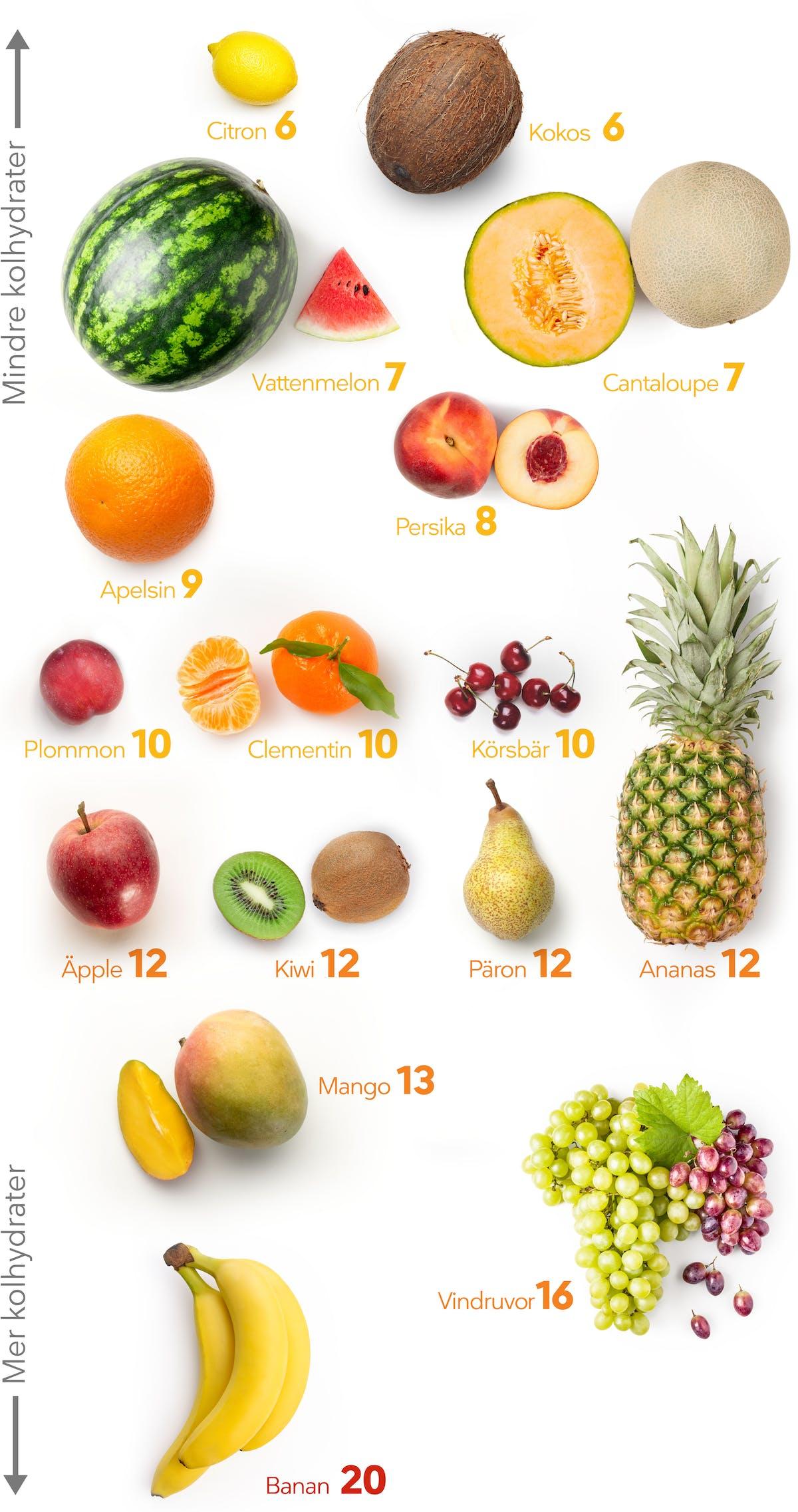 LCHF visuella guider frukt