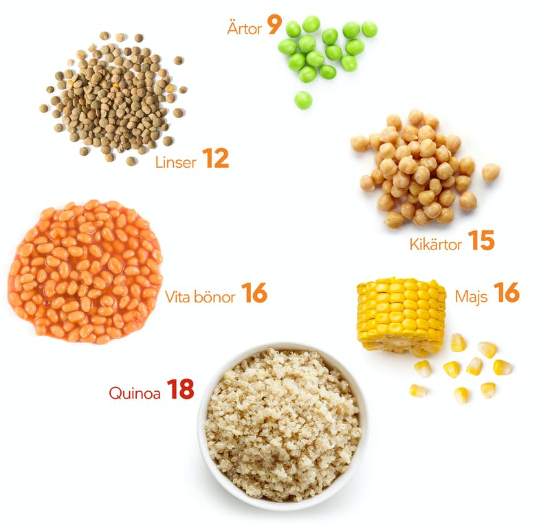 Ärtor, majs, bönor, linser, quinoa LCHF visuella guider