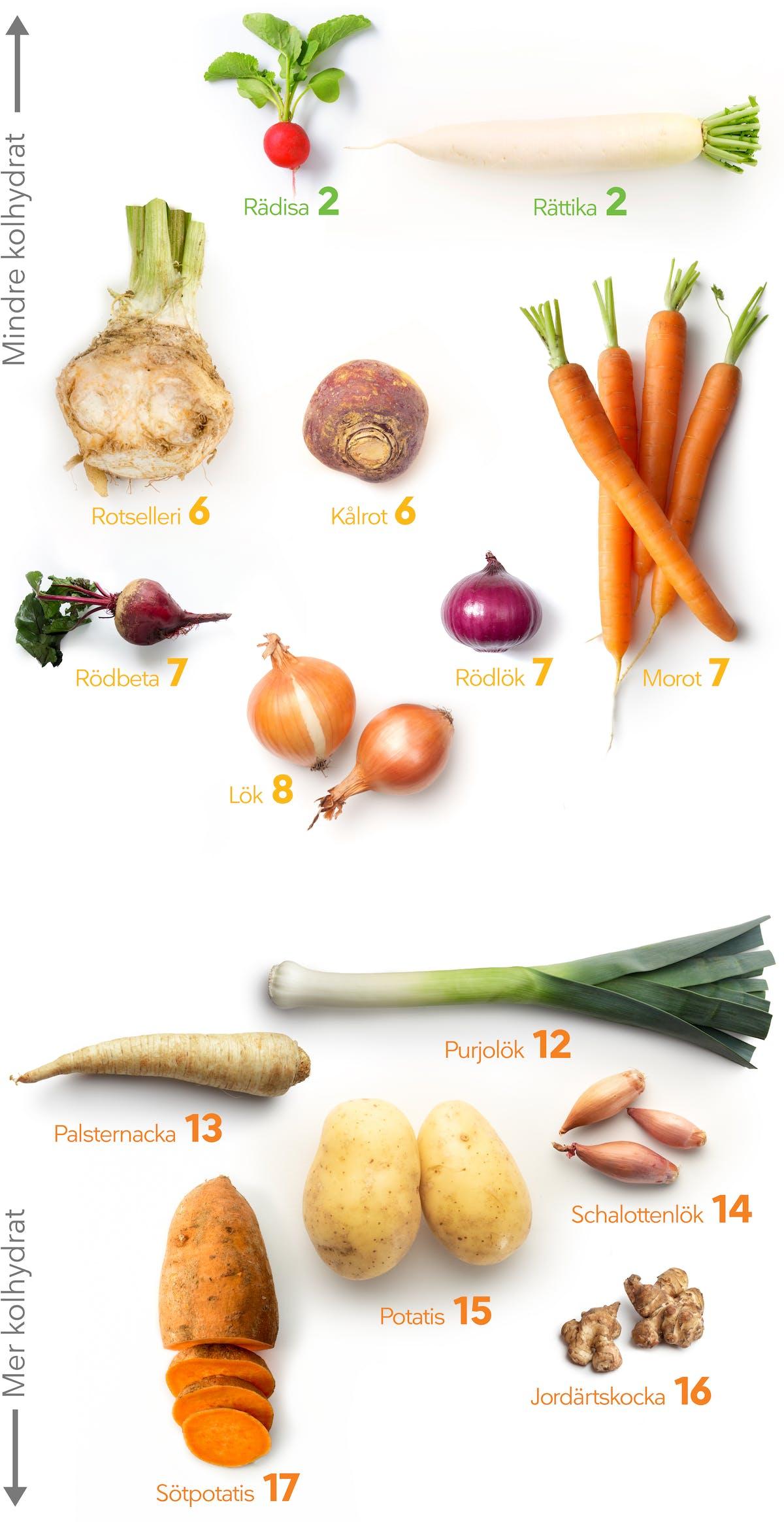 under jord grönsaker LCHF