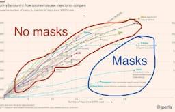 Borde du tillverka och bära munskydd?