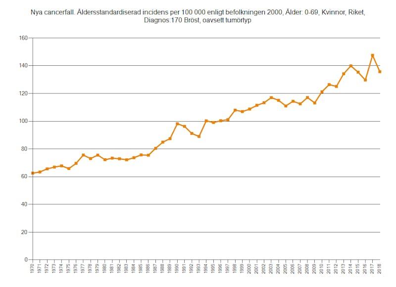 Antalet-fall-0-70-år