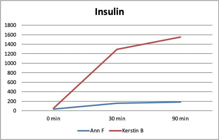 Skillnad-insulin