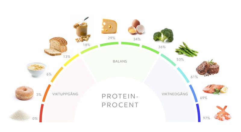 Proteinprocent
