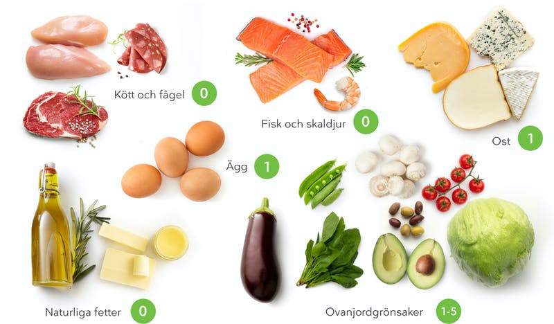 What to eat on a keto diet_