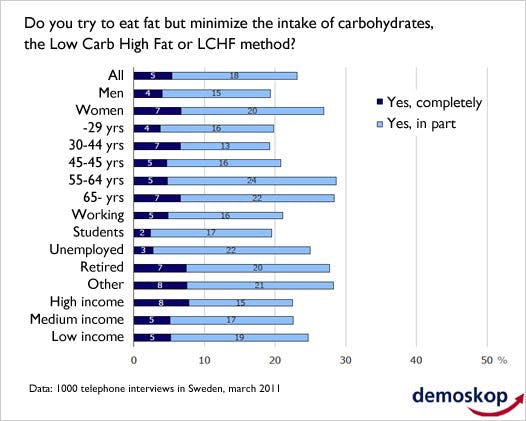 The Swedish low carb revolution