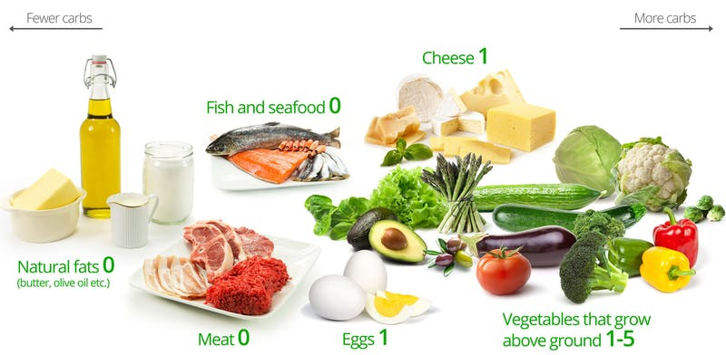 Low-carb diet foods: Natural fats (butter, olive oil); Meat; Fish and seafood; Eggs; Cheese; Vegetables that grow above ground