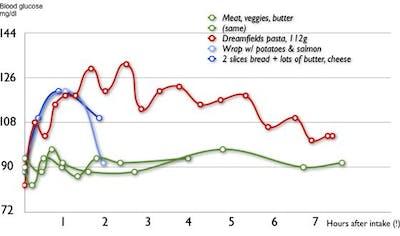 dreamfields pasta research diabetes care