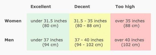 Waist circumference guide