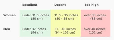 Waist circumference guide how to lose weight - the 18 best tips and tricks – diet doctor How to Lose Weight – The 18 Best Tips and Tricks – Diet Doctor measurements