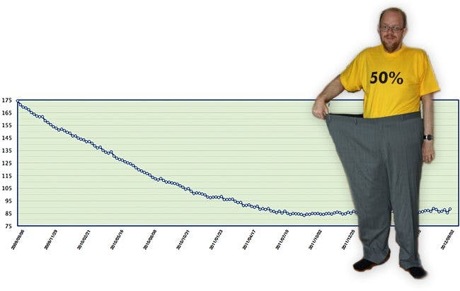 Can you lose weight long-term with LCHF?