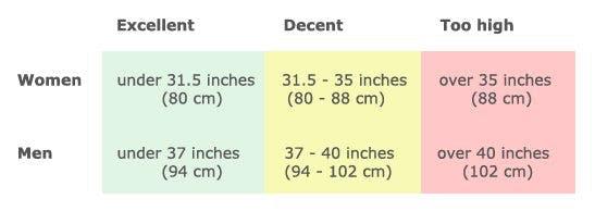 waist-circumference-midjemått