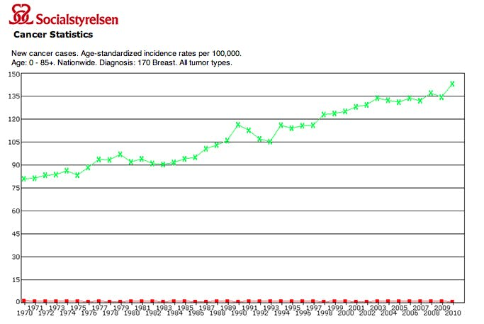 Incidence of breast cancer in Sweden 1970 - 2010