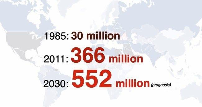 Statistics: WHO and IDF