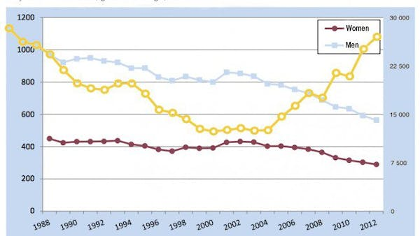 The real association between butter and heart disease in Sweden