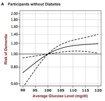 More Blood Sugar More Dementia Diet Doctor