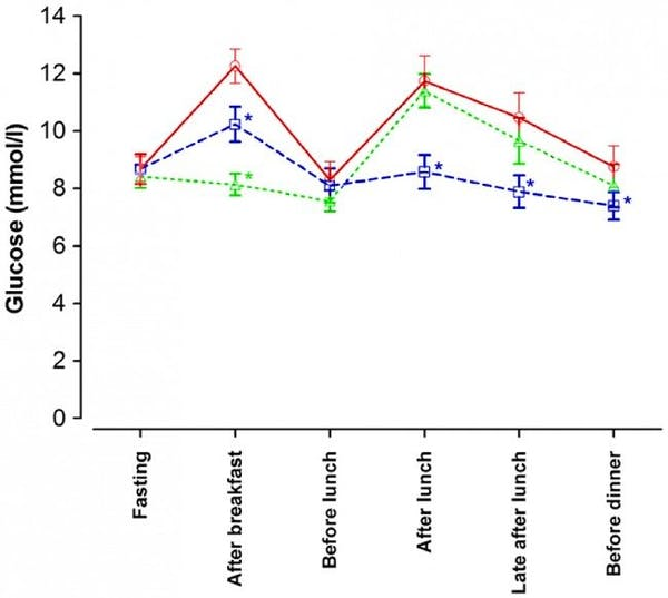 New Study A Low Carb Diet And Intermittent Fasting Beneficial For