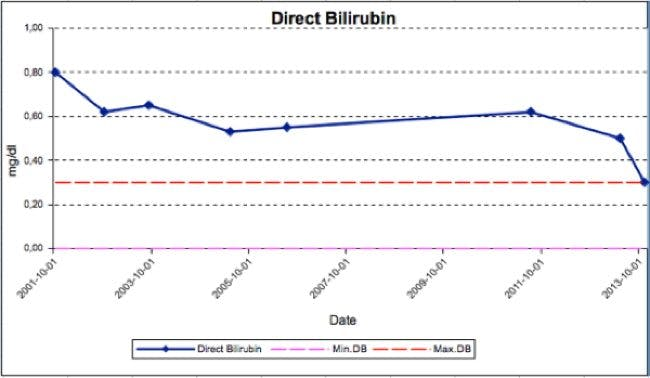 Direct bilirubin650