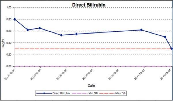 Direct bilirubin650