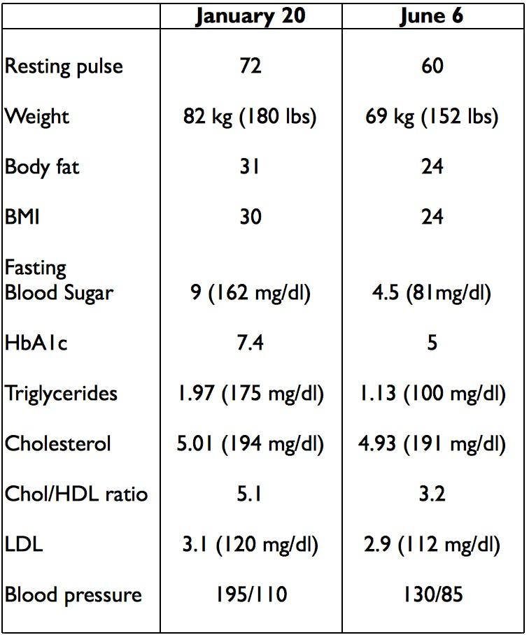 Summary of health markers