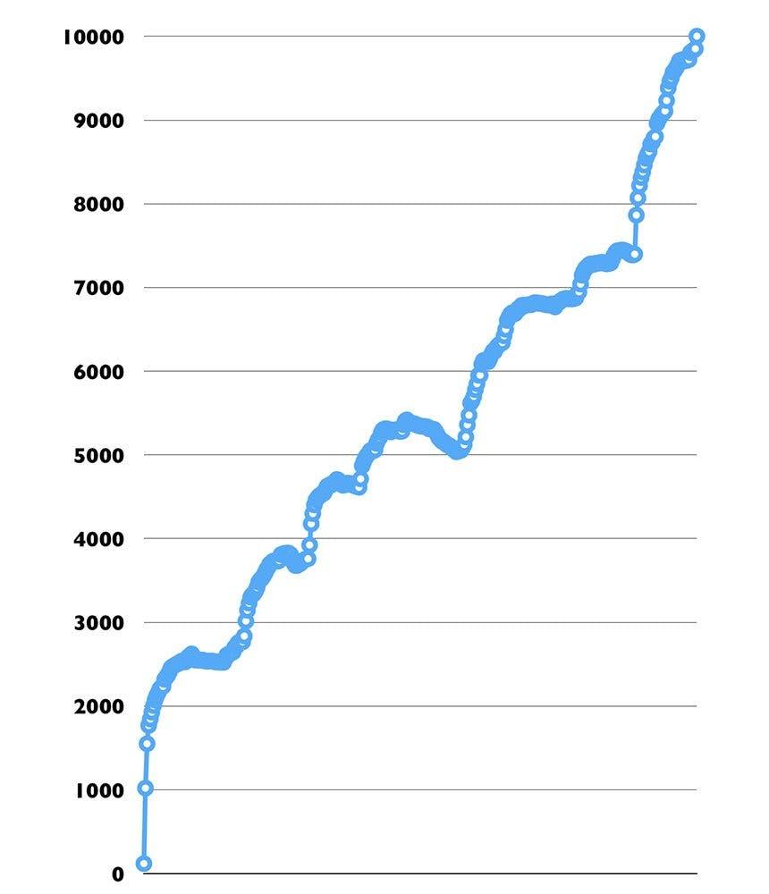 We've Passed 15,000 Members!