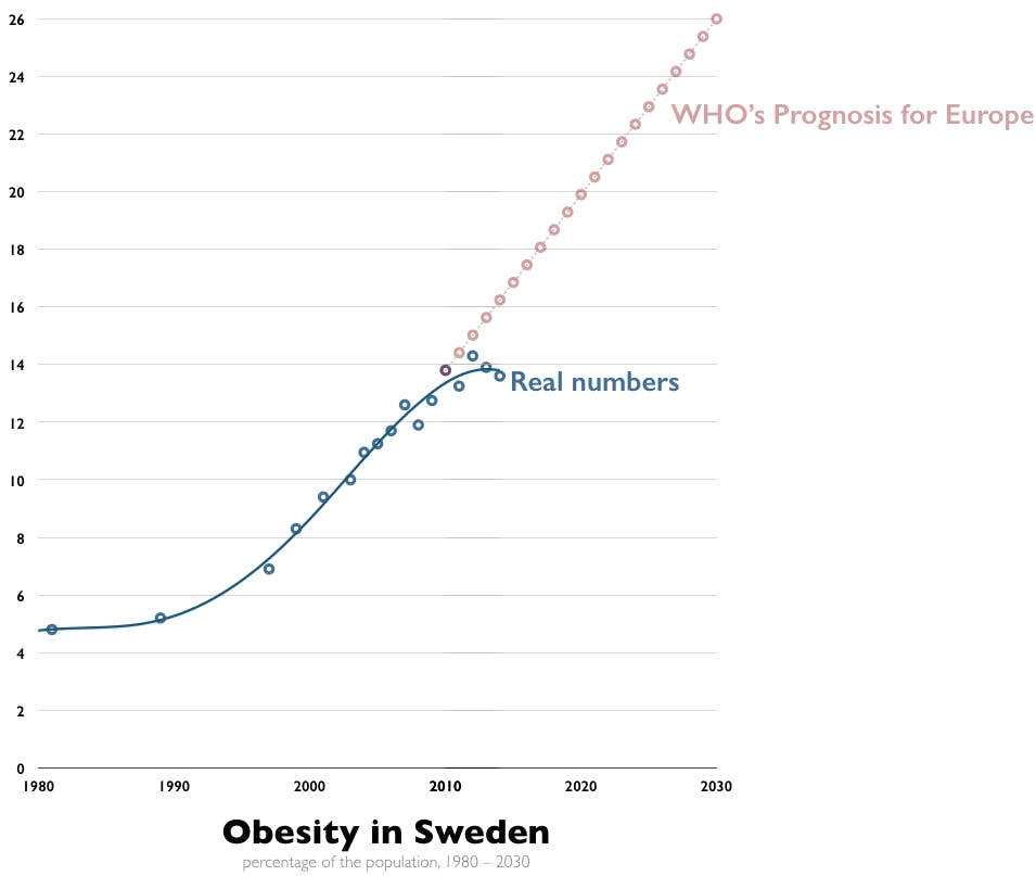 "Obesity is ""Exploding"" in Europe, Except in This Country"