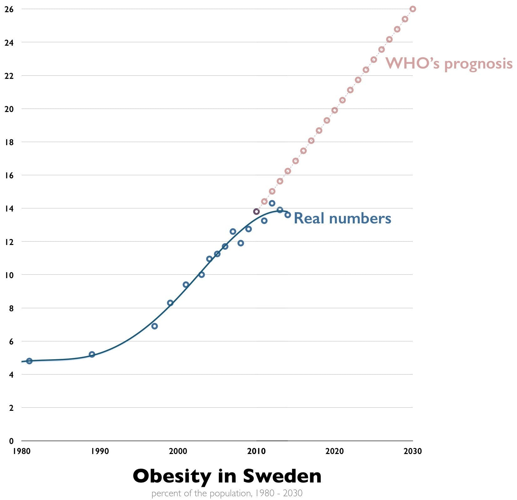 Obesity in Sweden