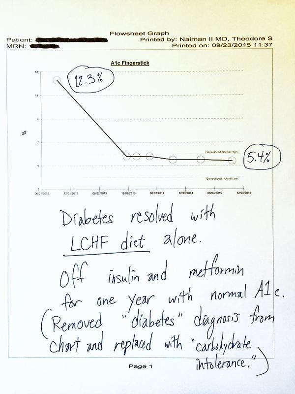Another Cured Type 2 Diabetic
