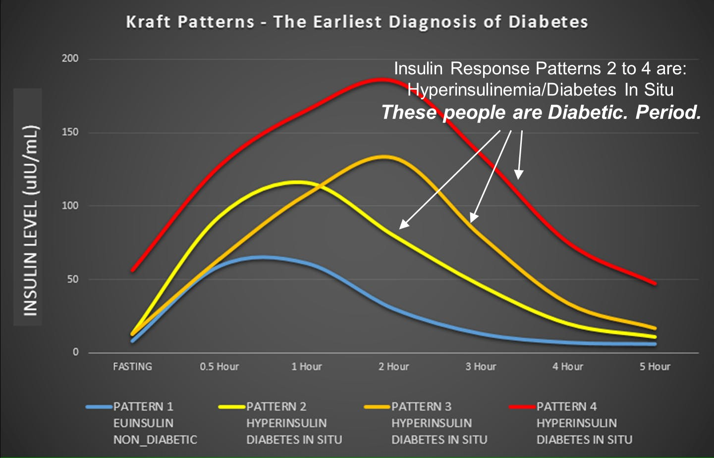 How diabetes type 2 can be predicted much earlier