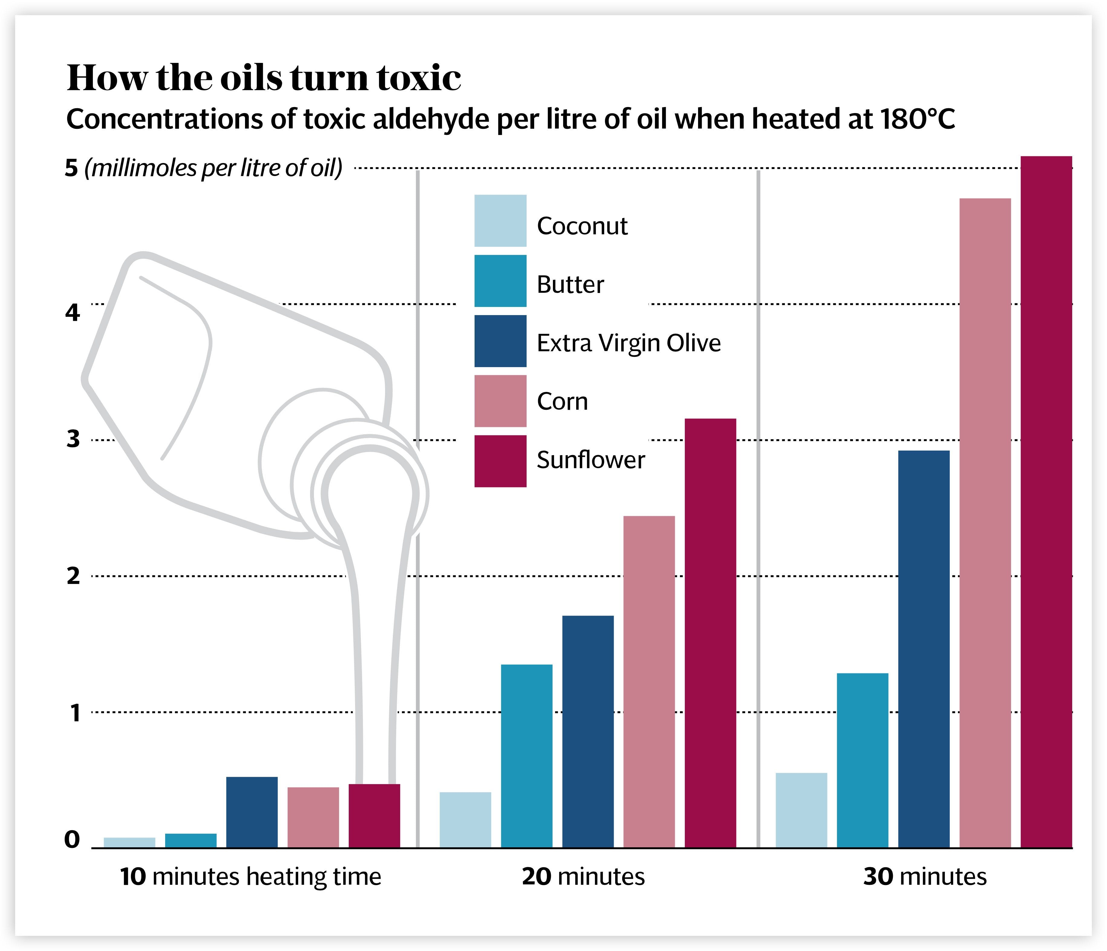 Cooking with Vegetable Oils Releases Toxic Cancer-Causing Chemicals