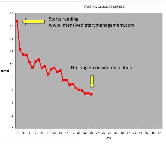 T2D reversal with LCHF and IF. Need knowledge, not drugs and insulin.