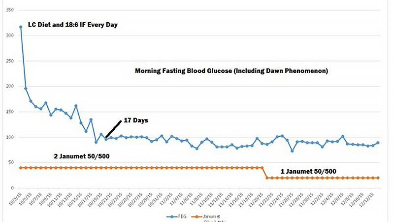 17 days of low carb and diabetes reversed