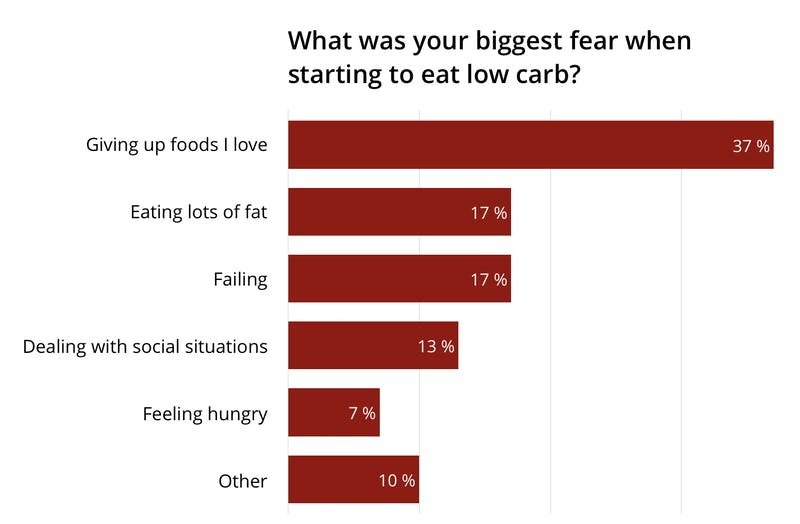 The biggest fears on low carb – and the solutions - Diet Doctor